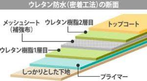 ベランダの防水】一見似ている?!FRP防水とウレタン防水の違いとは?| 神奈川県で外壁塗装や屋根工事するならハウスメーカーより高品質で3割安いマルセイテック